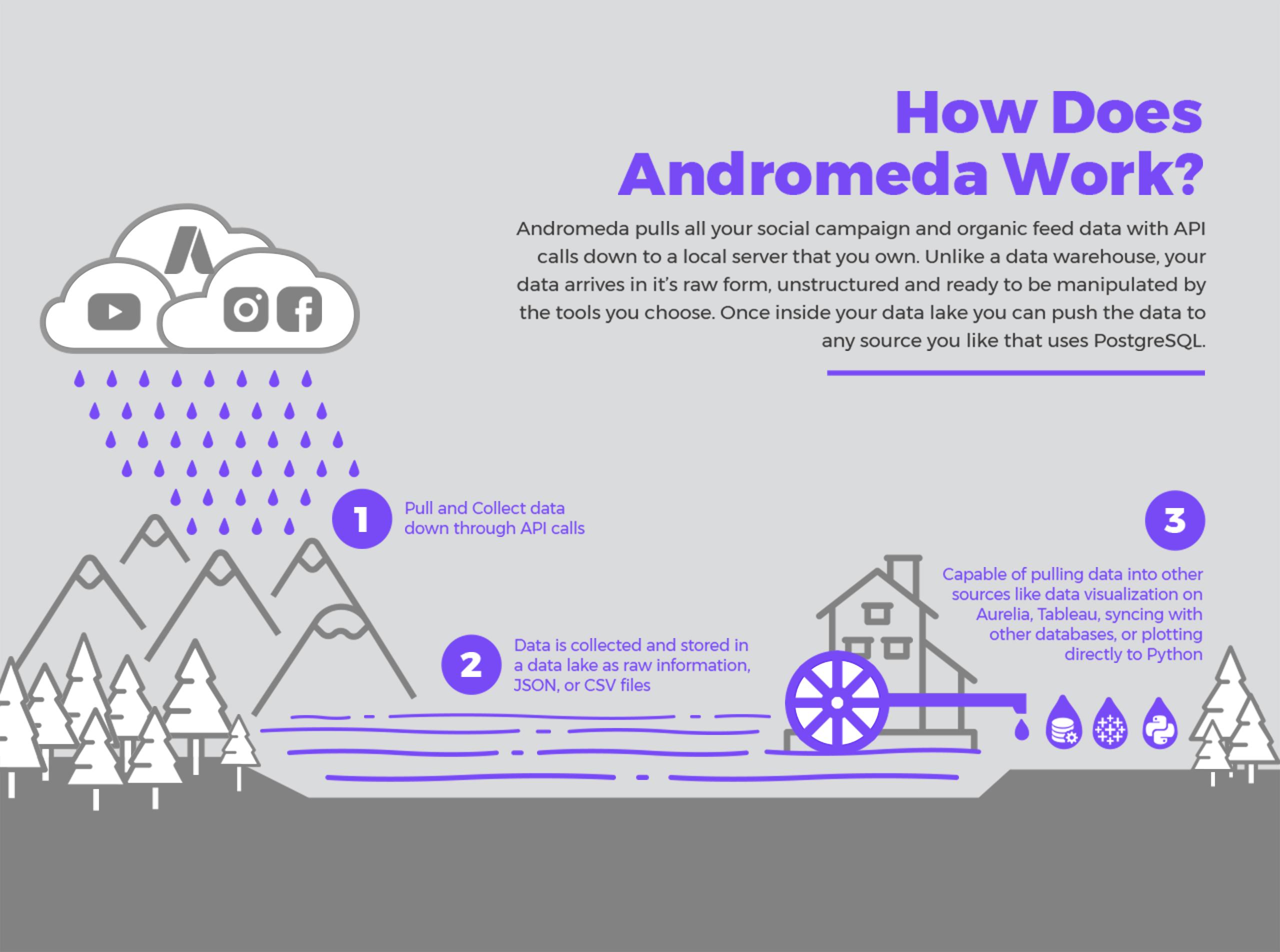 Andromeda LP-v04